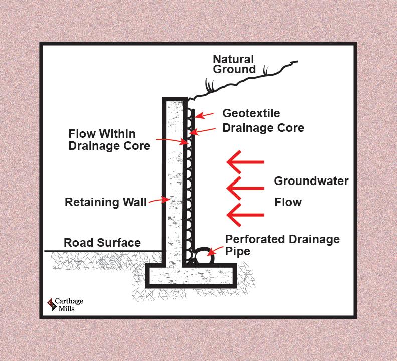 Drainboard-Diagram